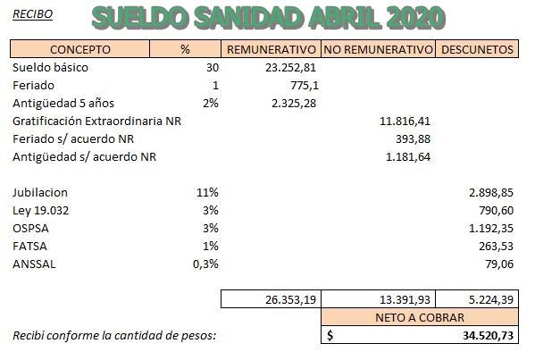 Liquidación de sueldos empleados de la sanidad abril2020